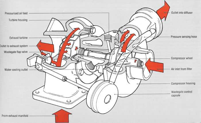 turbo-charger-cut-away-and-flow.jpg